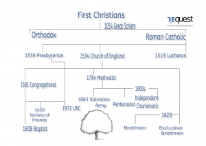 Denomination Family tree