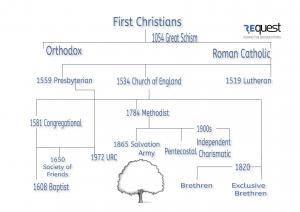 Denomination Family tree